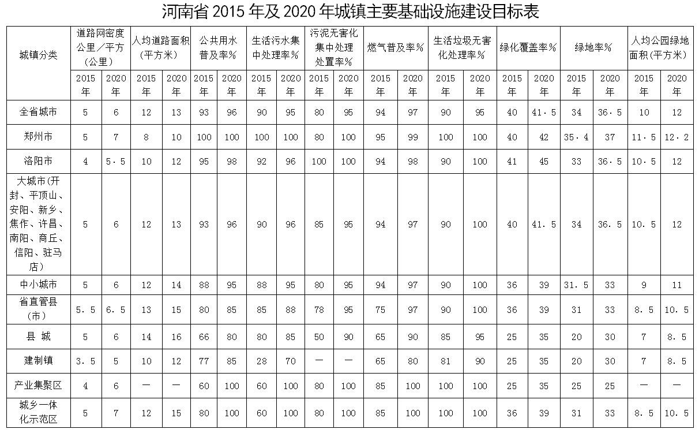 河南省2015年及2020年城镇主要基础设施建设目标表