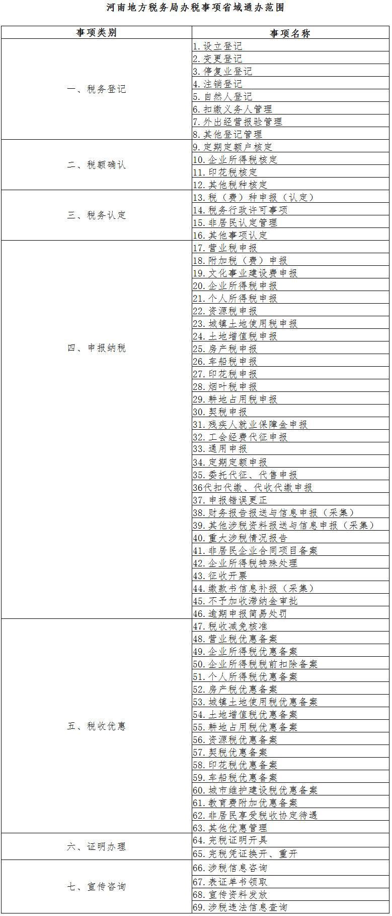 河南省地税局办税事项省域通办范围