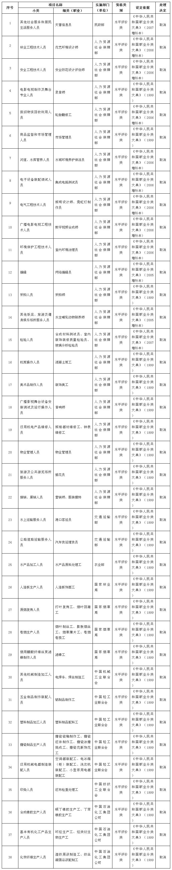 取消的技能人员职业资格许可和认定事项(共计38项,均为水平评价类)