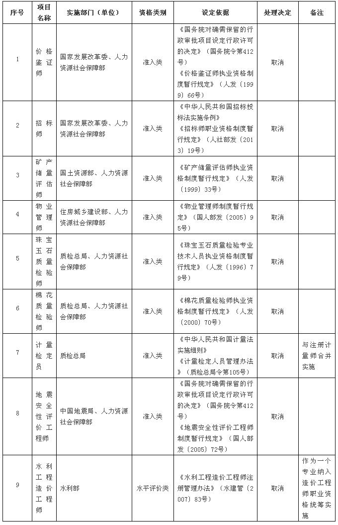 取消的专业技术人员职业资格许可和认定事项(共计9项,其中准入类8项,水平评价类1项)