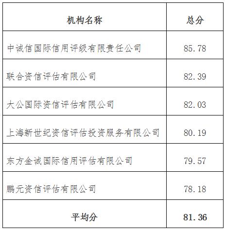 发改办财金〔2016〕2221号《国家发展改革委办公厅关于公布2015年度企业债券信用评级机构信用评价结果的通知》