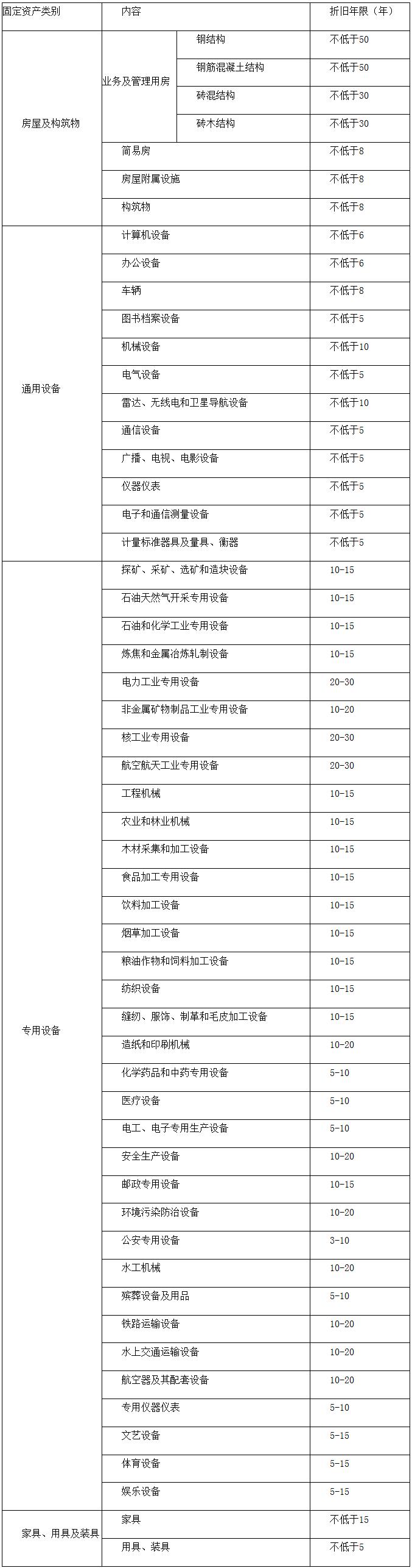 政府固定资产折旧年限表