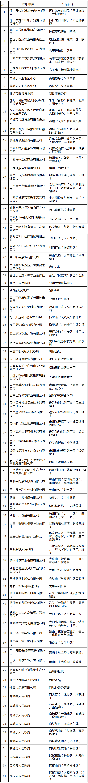 《质检总局关于受理生态原产地产品保护申报的公告》国家质量监督检验检疫总局公告2017年第71号