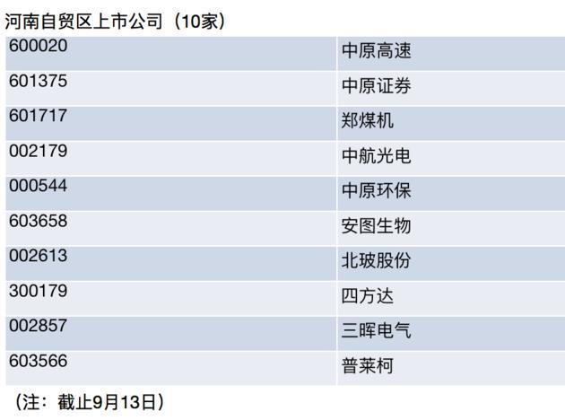 """三家""""中原号""""各占龙头 105彩票注册自贸区布局未来金融中心"""