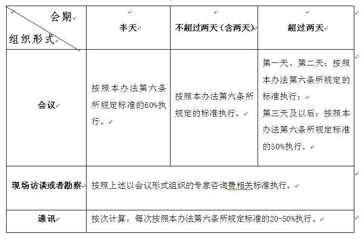 财科教〔2017〕128号《财政部关于印发〈中央财政科研项目专家咨询费管理办法〉的通知》